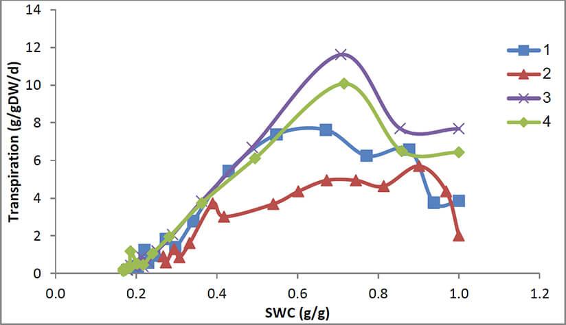 Figure 1: Transpiration